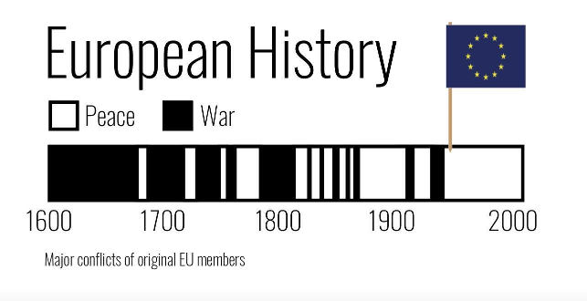 Periods of peace and war in the European history
